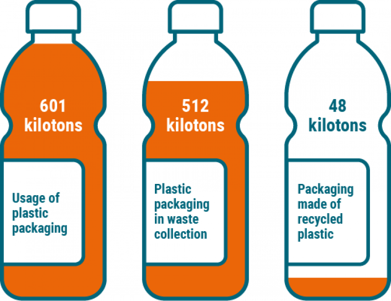 Recycled plastic packaging kilotons 2018